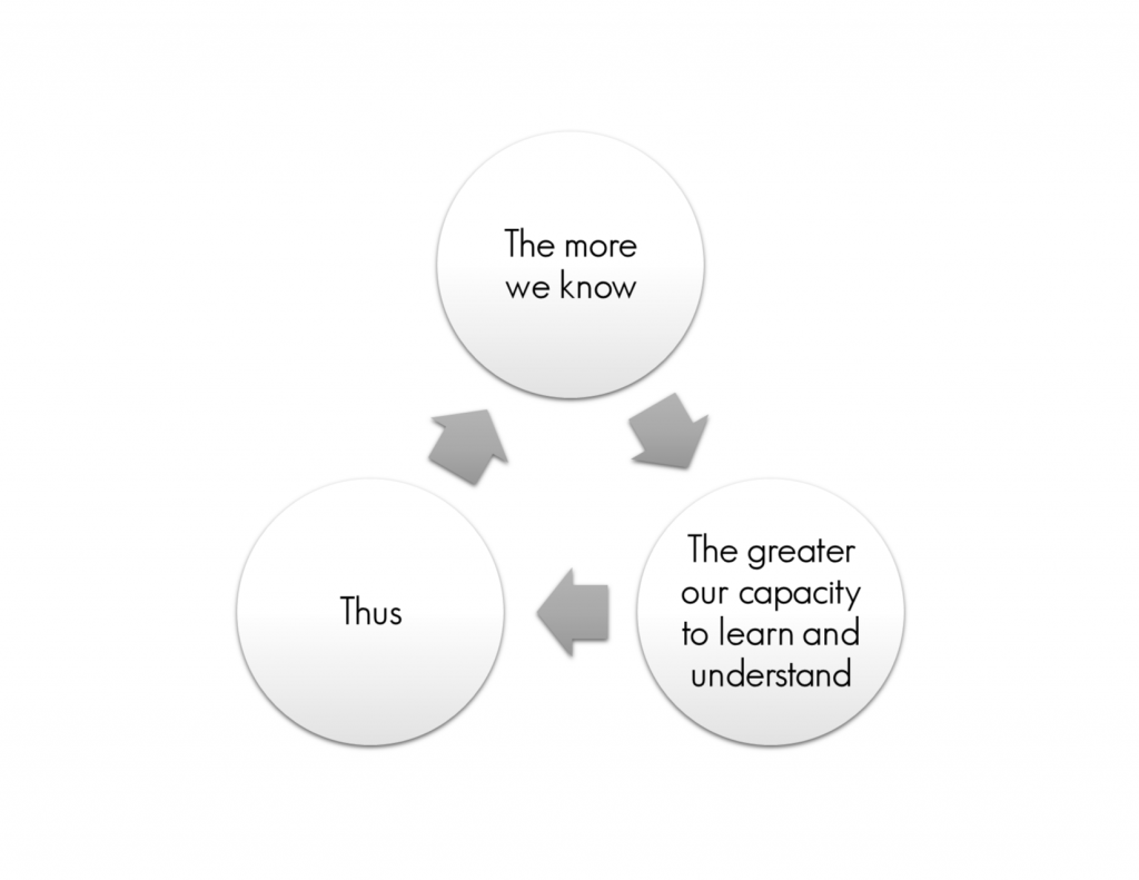 Cycle of Knowledge
